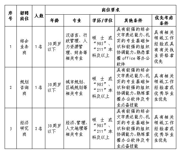 2019年江西省工程伟德国际娱乐954中心有限公司招聘工作人员公告