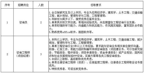 江西省工程伟德国际娱乐954中心有限公司2019年下半年招聘公告